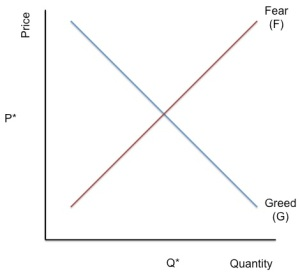 Fear and Greed Curve